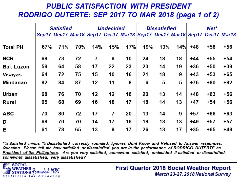 Sen. Bam: Drop in President's approval signals cry for help from high prices, poverty